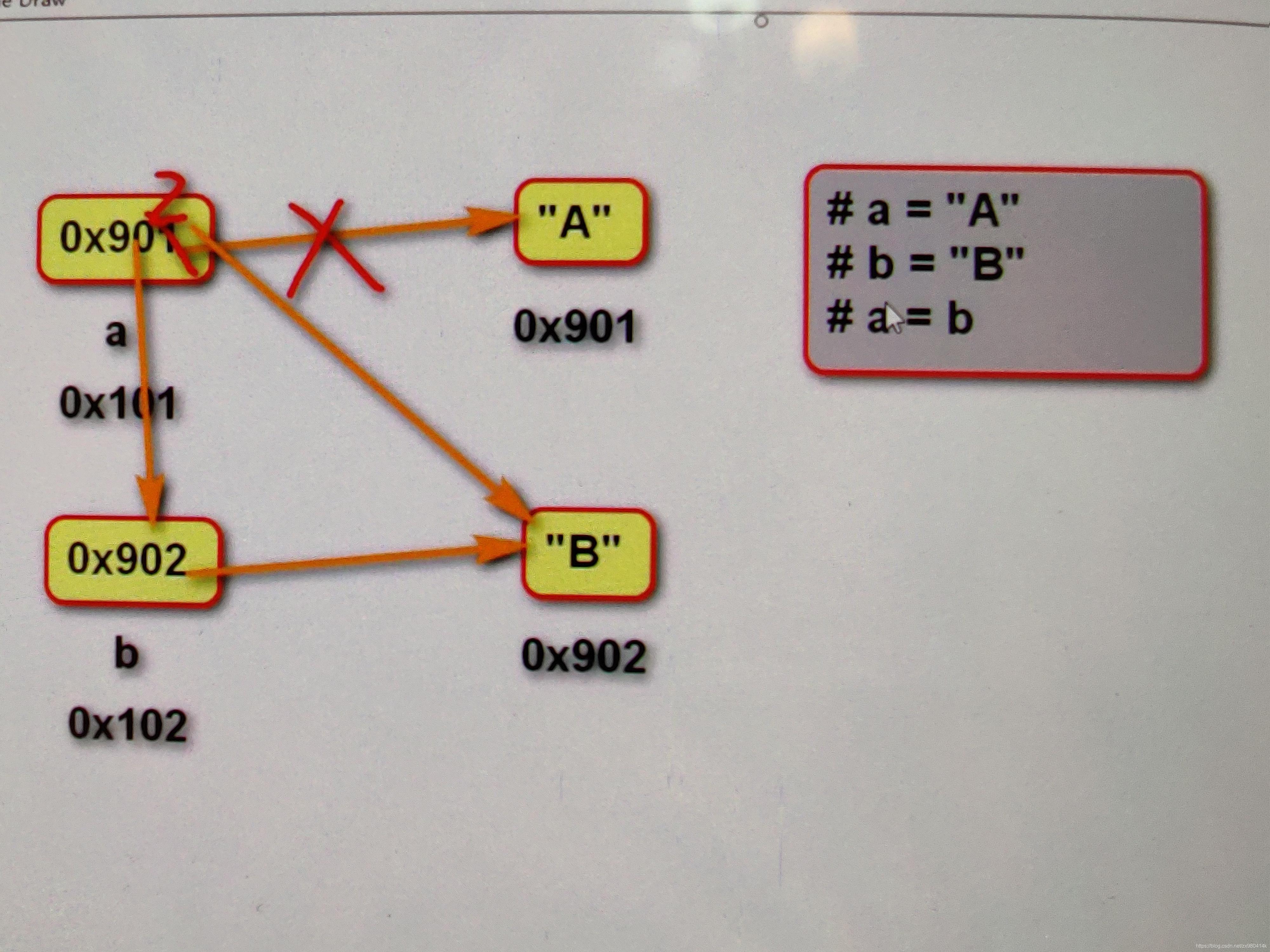 注意该内存图,并不是变量b把自己的地址给了a进行存储,而是变量b把自己存储的地址给变量a存储。变量一般不给自身地址给其他变量,一般是将存储的地址直接给其他变量。