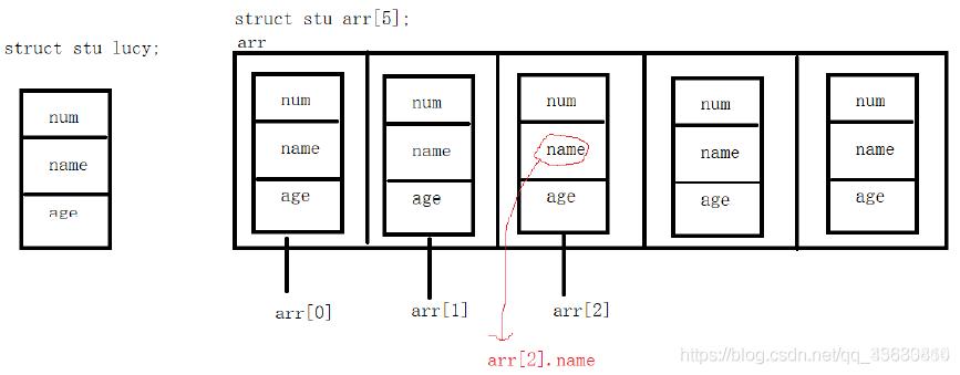 结构体数组