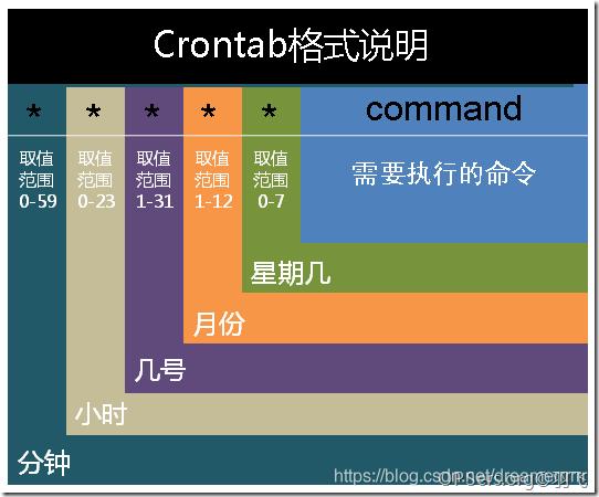 crontab文件格式