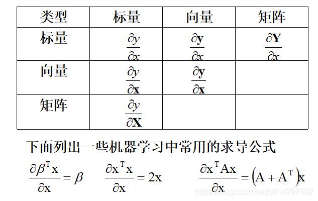 导数、标量、矩阵关系