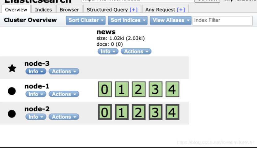 elasticsearch集群配置插图2