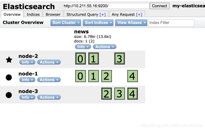 elasticsearch集群配置插图3