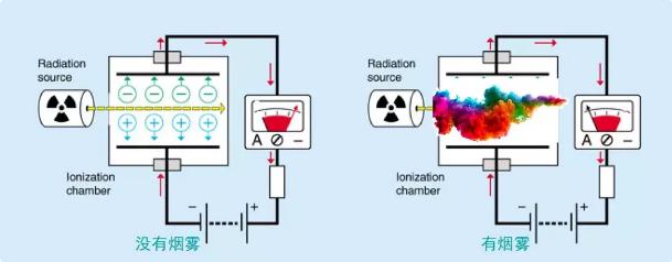 ▲ 放射性离子在电离室产生例子,在电场作用下形成电流