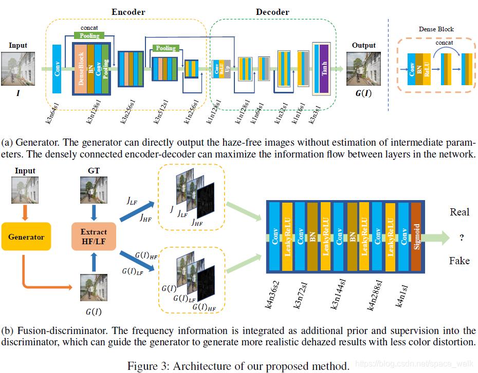 网络整体结构