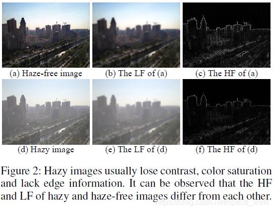 雾图和无雾图提取到的高频和低频信息