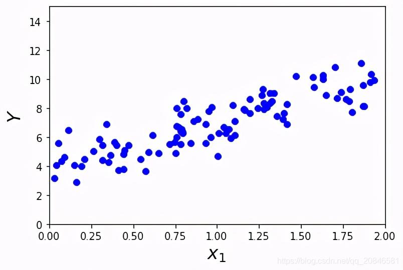 图5 X,Y数据的分布情况(比较接近y=3x+4)