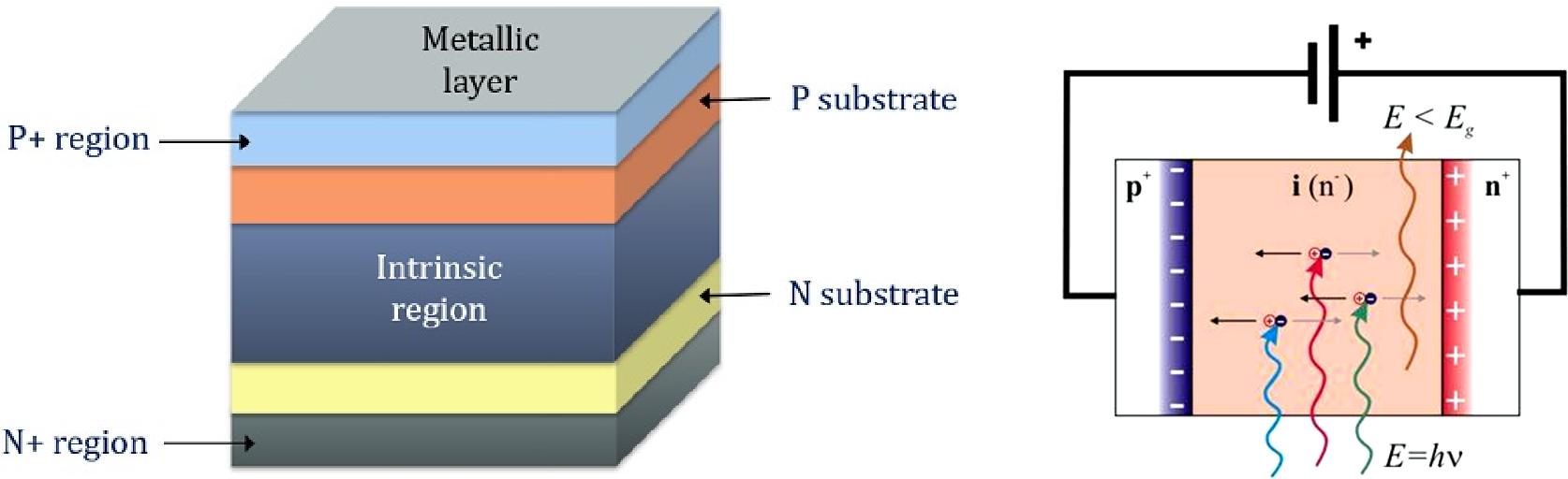 ▲ PIN二极管以及光电检测原理