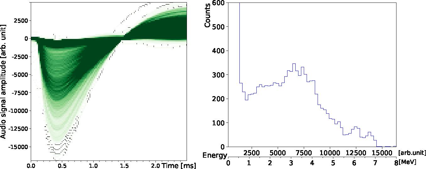 ▲ 对所有脉冲信号的幅值进行统计,获得放射性粒子的能量谱