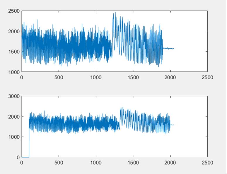 ▲ 普通FFT下FM信号波形和100点延迟的FM信号波形