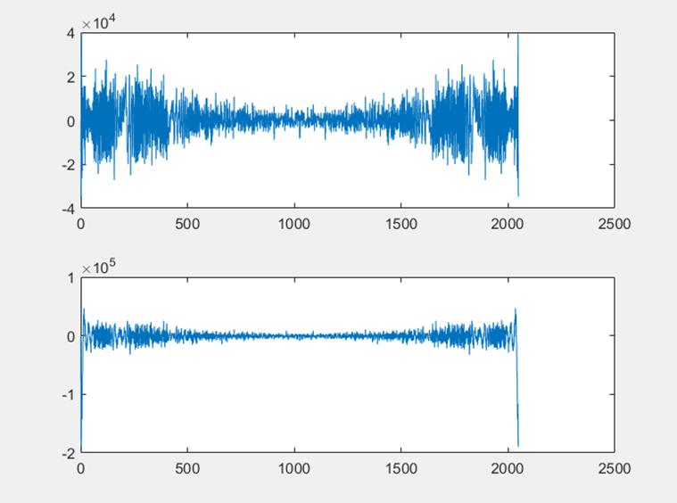 ▲ 普通FFT下的两信号FFT变换