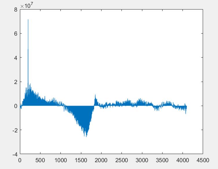 ▲ 普通FFT下两信号互相关结果