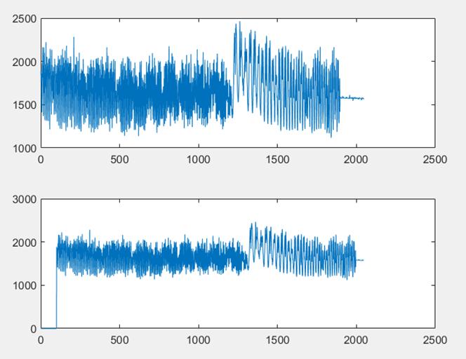 ▲ 级联FFT下FM信号和100点延时的FM信号波形