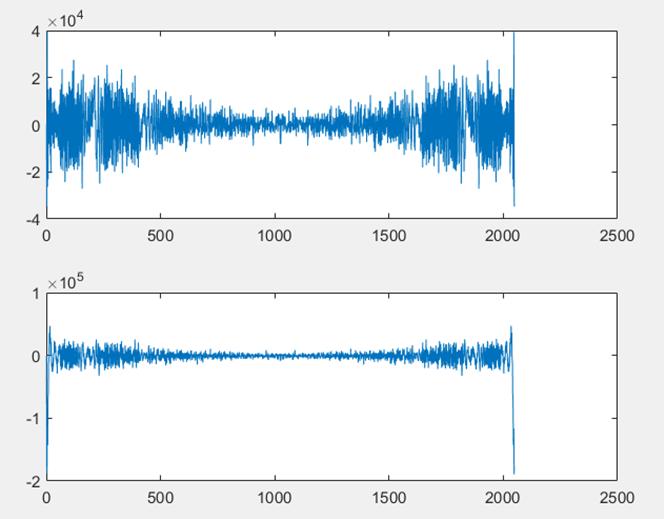 ▲ 级联FFT下两信号级联FFT变换后的波形