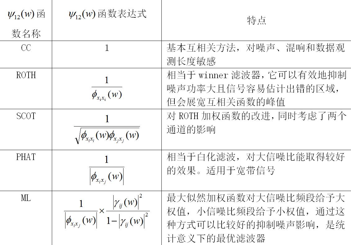 ▲ 各种加权函数特性分析表格