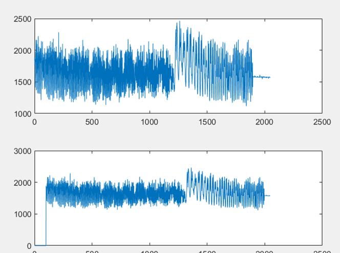 ▲ 级联FFT下FM信号的100点延时的FM信号波形
