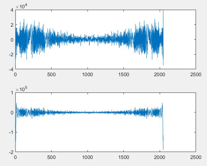 ▲ 级联FFT下两信号级联FFT变换波形