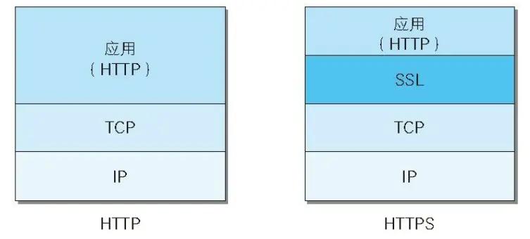 HTTPS原理图