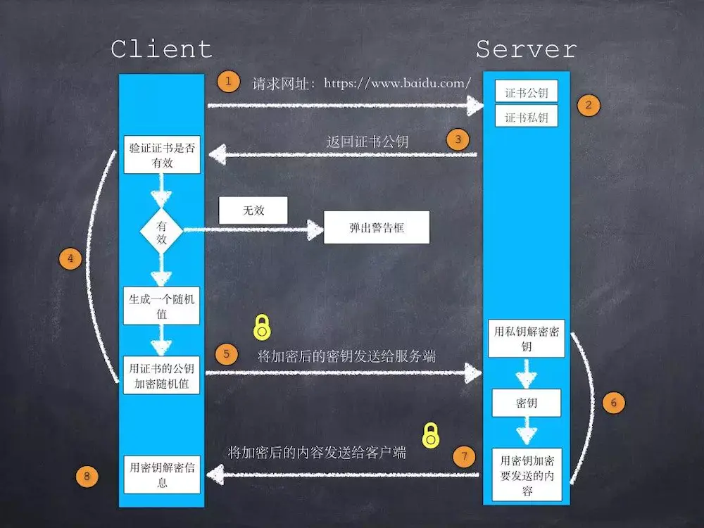 https加密过程