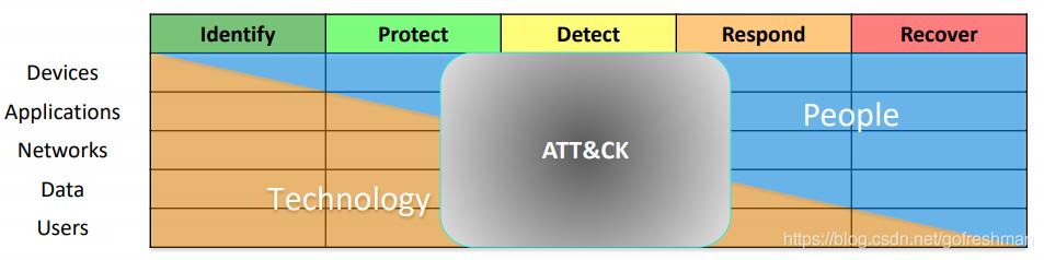 ATT&CK在IPDRR框架中的位置