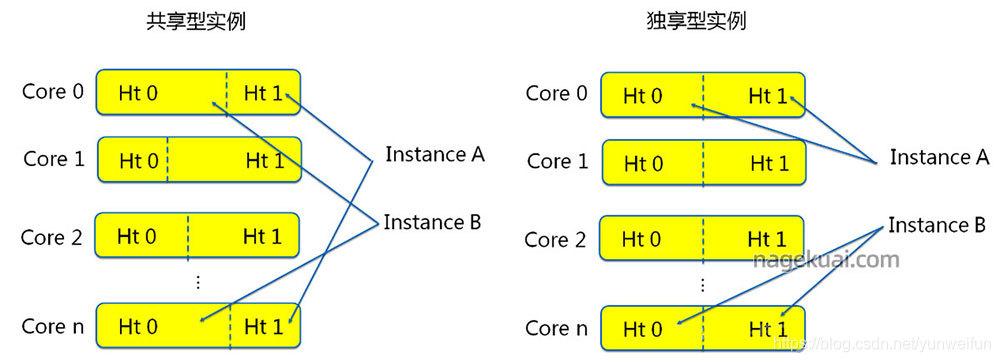 阿里云服务器共享型和独享型区别