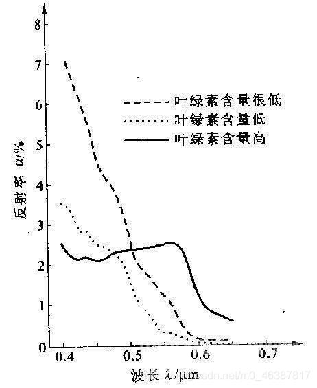 不同浓度叶绿素对水体光谱曲线的影响