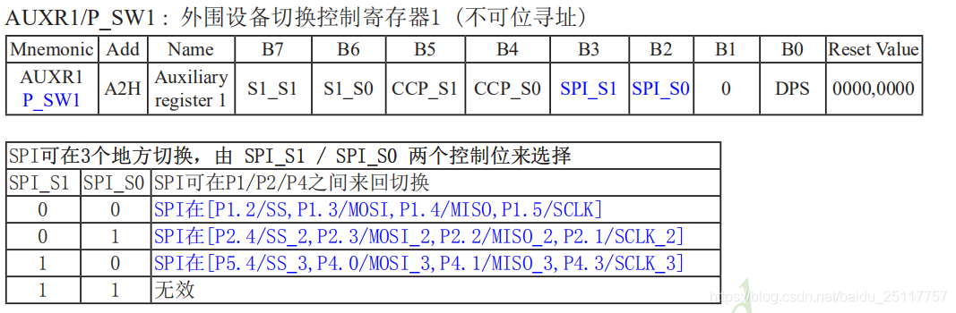 AUXR1/P_SW1寄存器