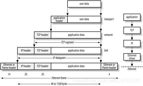 data computer web layer