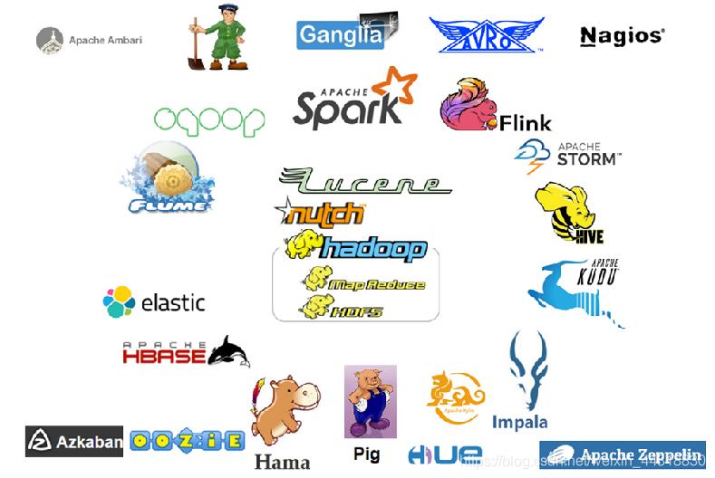 大数据生态圈