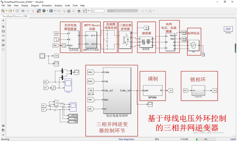 基于母线电压外环的三相并网逆变器