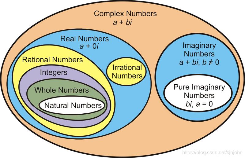 复数与其他数之间的关系