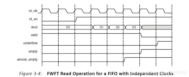 FWFT的标准的读操作