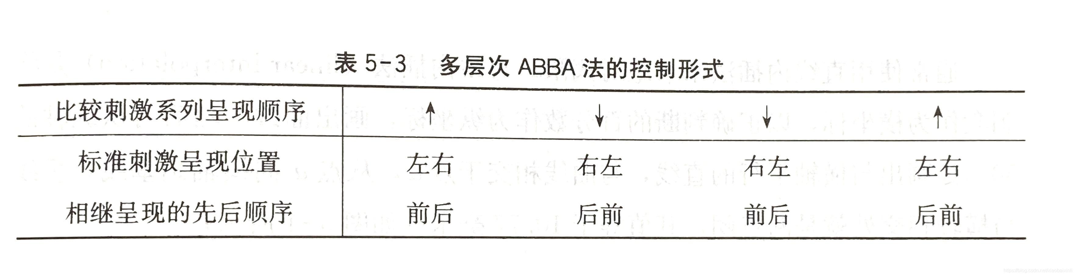 郭秀艳《实验心理学》第二版 第五章 心理物理学 P209页