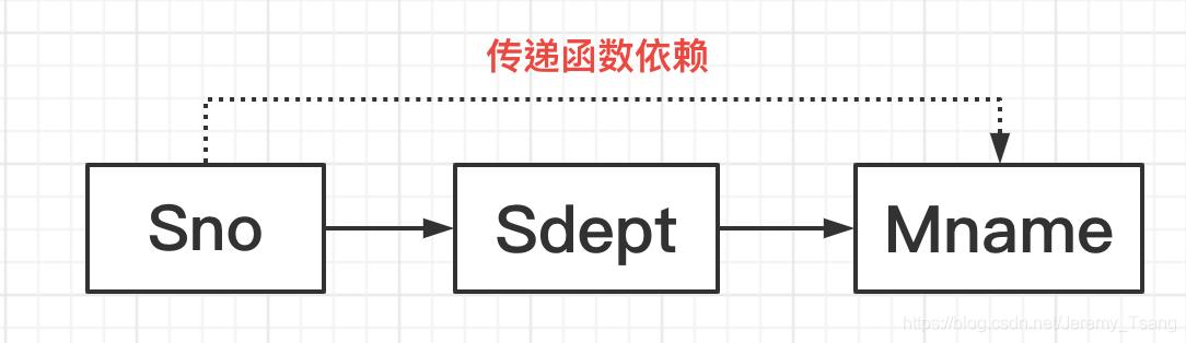 传递函数依赖