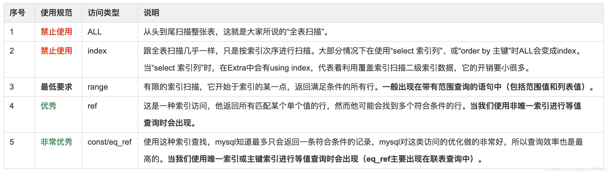 mysql中type的所有类型
