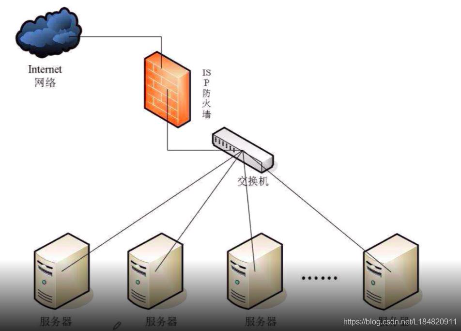 服务器部署架构