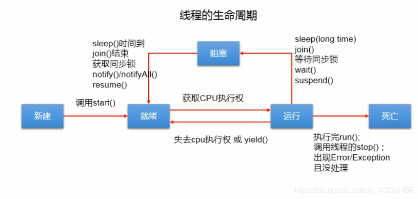 [外链图片转存失败,源站可能有防盗链机制,建议将图片保存下来直接上传(img-bPoXgflt-1602074863114)(C:\Users\PePe\AppData\Roaming\Typora\typora-user-images\image-20201007154731960.png)]