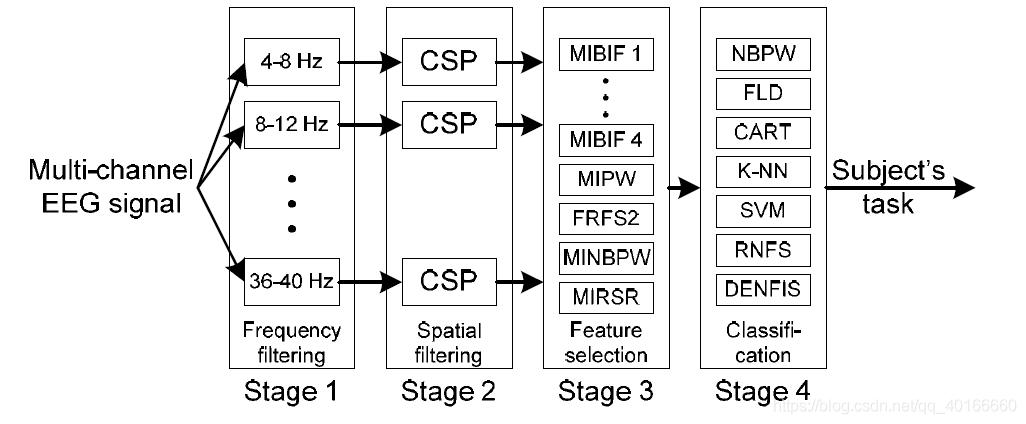 FBCSP Architecture