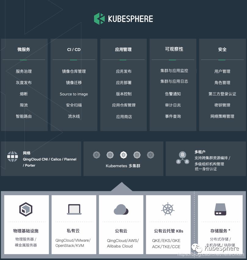 KubeSphere 架构