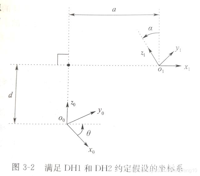 满足DH1和DH2约定假设的坐标系
