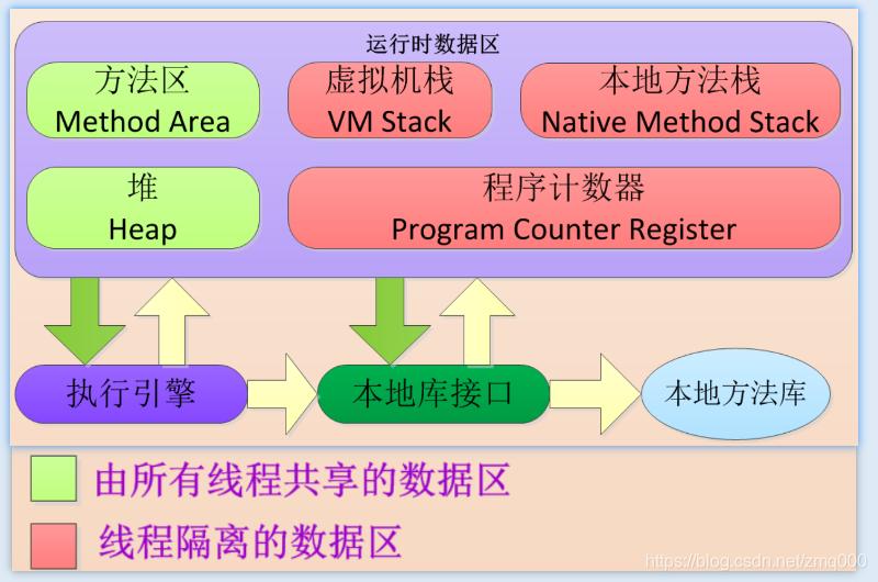 jvm内存模型