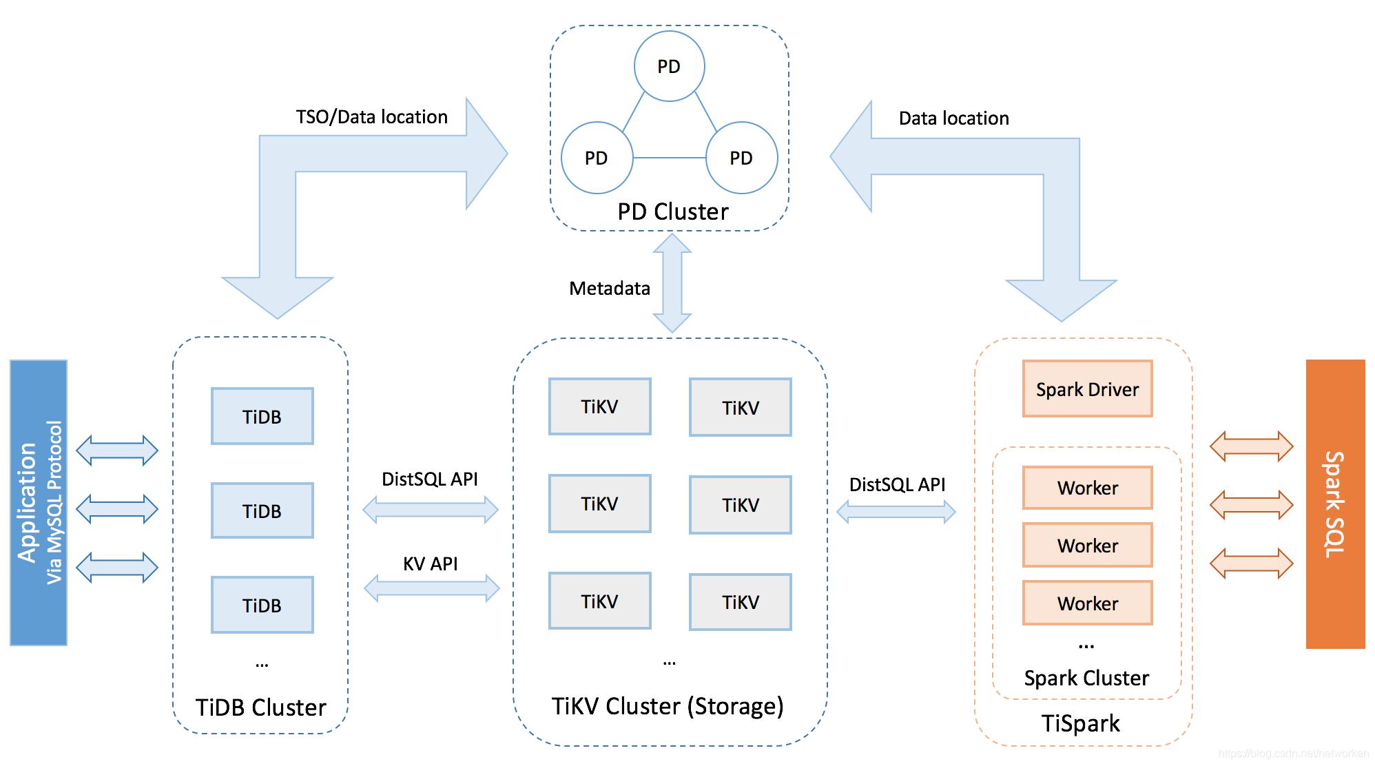 TiDB 架构