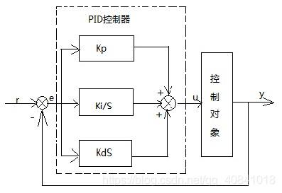 图1:PID控制器结构框图