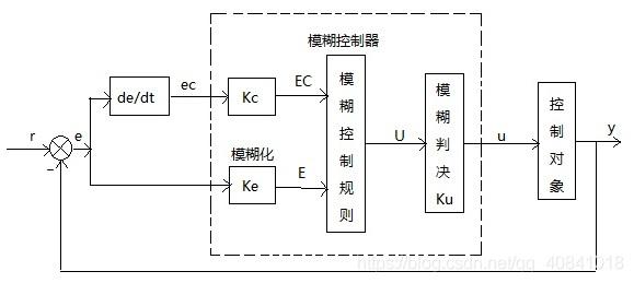 图2:模糊控制器结构框图