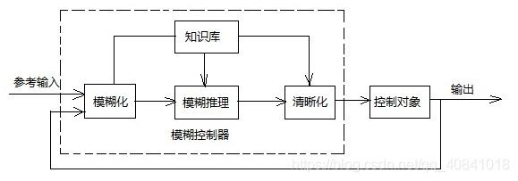 图3:模糊控制器结构框图