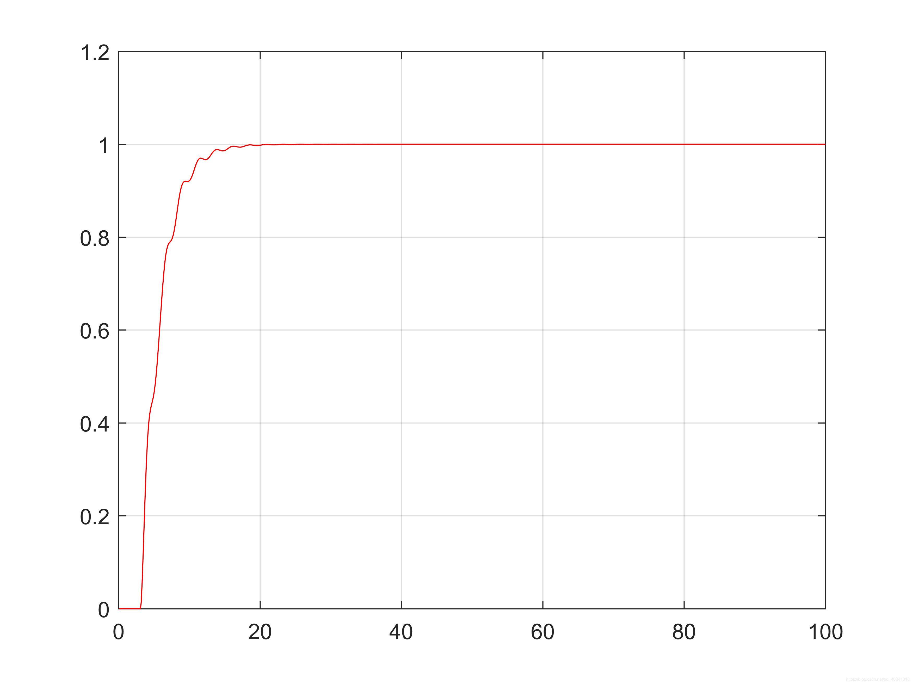 图6:经典PTD法仿真结果波形