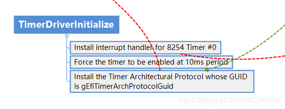 TimerDriverInitialize
