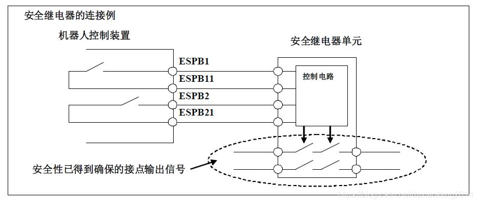 ESPB信号与安全继电器的连接