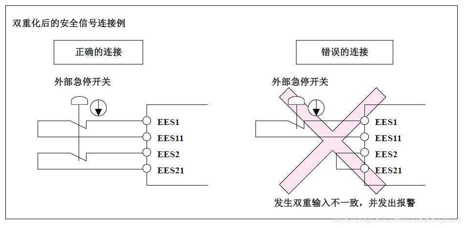 安全信号连接方式