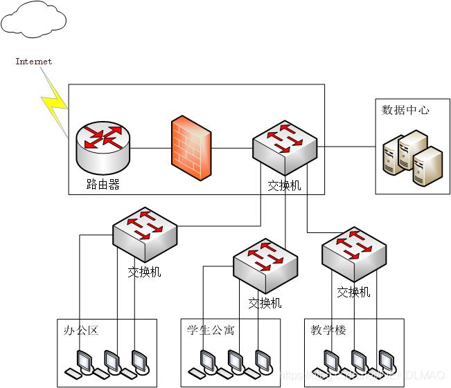 第一次画简单的树形网络拓扑结构图