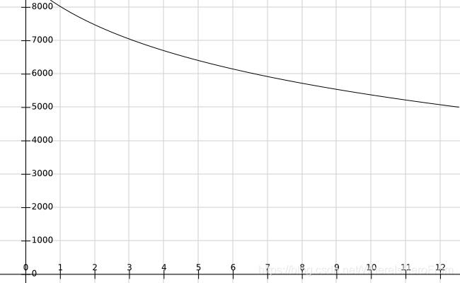 4200*(-log(x/4+1)+2)